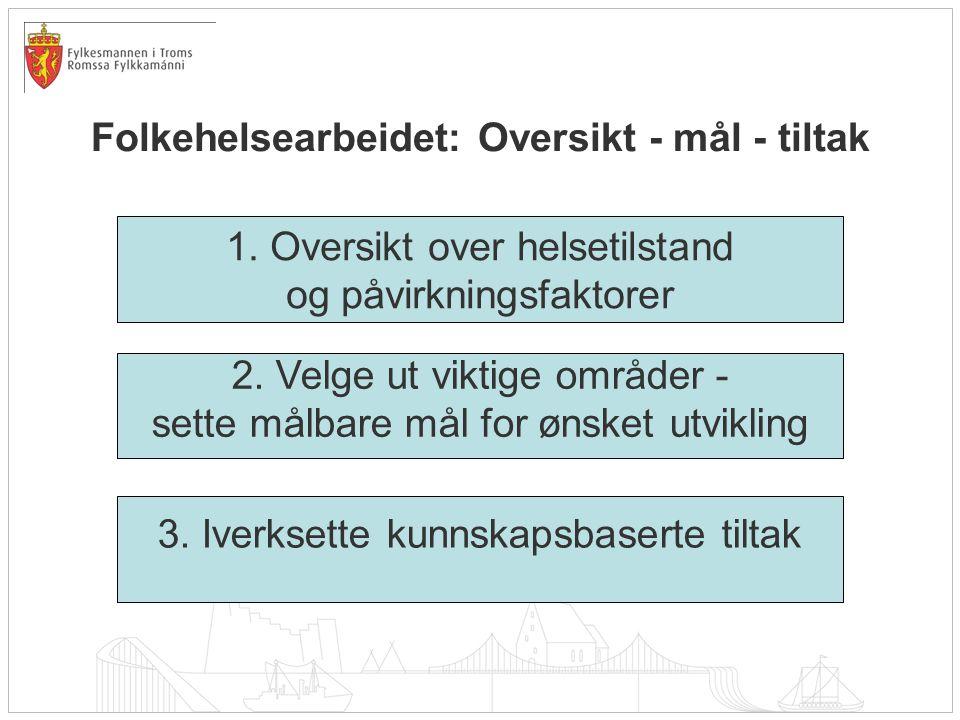 Folkehelsearbeidet: Oversikt - mål - tiltak 1. Oversikt over helsetilstand og påvirkningsfaktorer 2. Velge ut viktige områder - sette målbare mål for