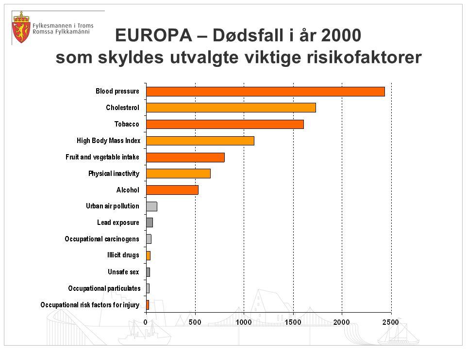 EUROPA – Dødsfall i år 2000 som skyldes utvalgte viktige risikofaktorer