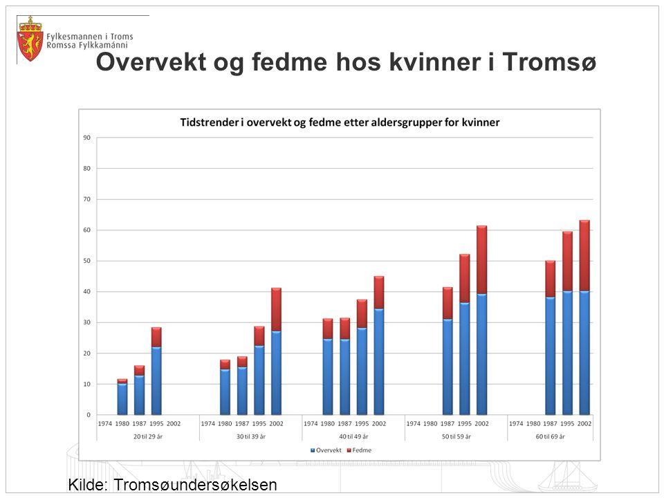 Overvekt og fedme hos kvinner i Tromsø Kilde: Tromsøundersøkelsen