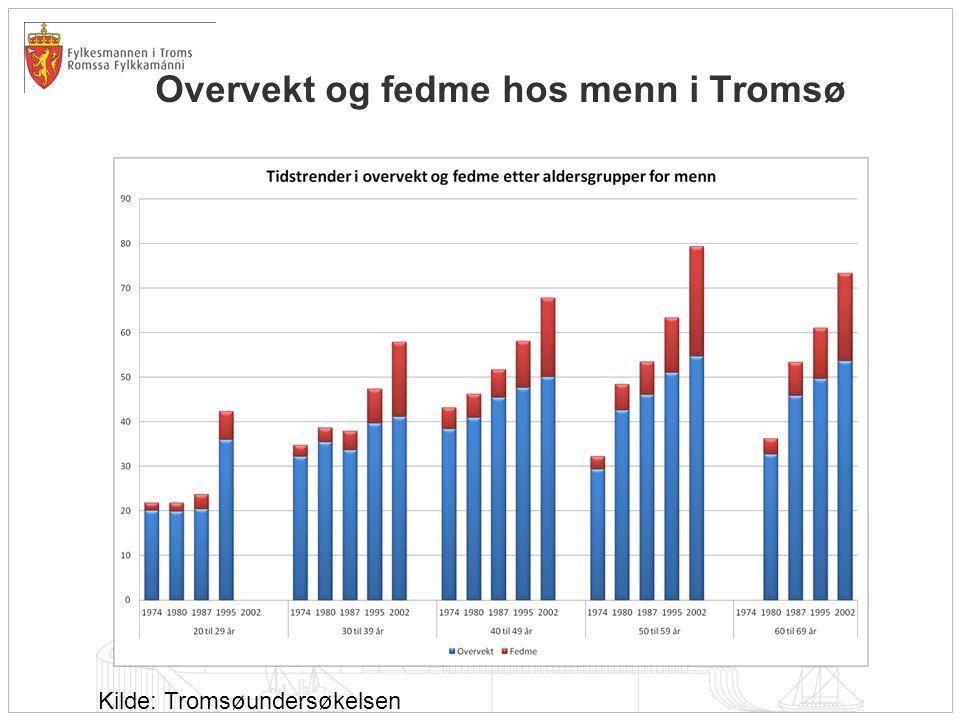 Overvekt og fedme hos menn i Tromsø Kilde: Tromsøundersøkelsen