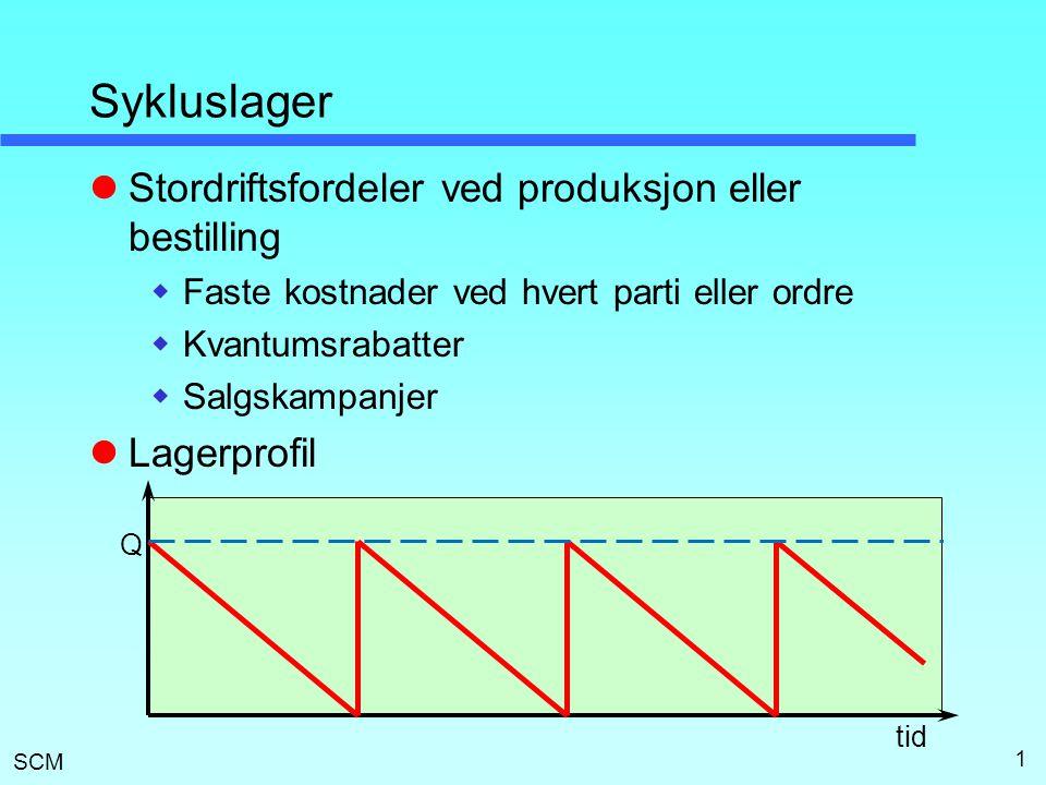 SCM 1 Sykluslager  Stordriftsfordeler ved produksjon eller bestilling  Faste kostnader ved hvert parti eller ordre  Kvantumsrabatter  Salgskampanjer  Lagerprofil Q tid