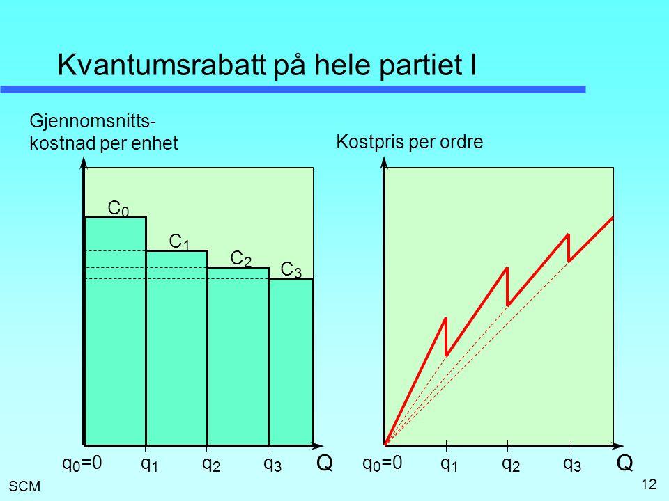 SCM 12 Kvantumsrabatt på hele partiet I Q Gjennomsnitts- kostnad per enhet q1q1 q2q2 q3q3 Q Kostpris per ordre q1q1 q2q2 q3q3 C1C1 C0C0 C2C2 C3C3 q 0 =0