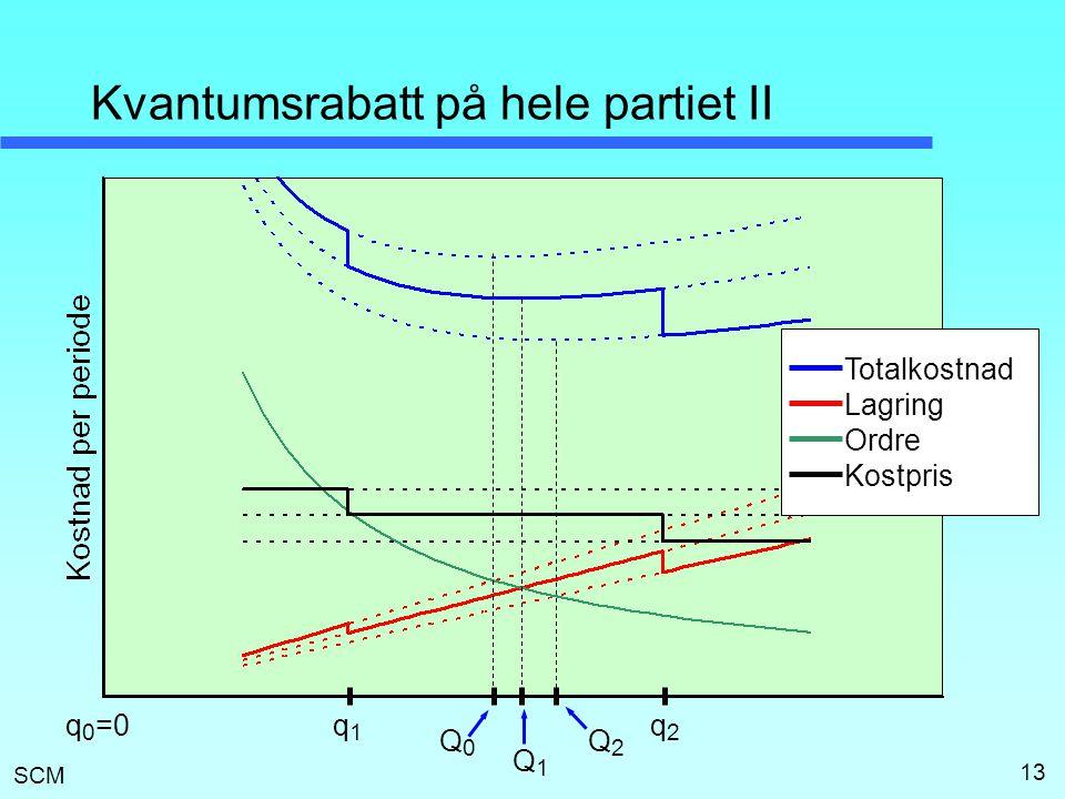 SCM 13 Kvantumsrabatt på hele partiet II Q0Q0 Q1Q1 Q2Q2 q1q1 q2q2 Totalkostnad Lagring Ordre Kostpris q 0 =0