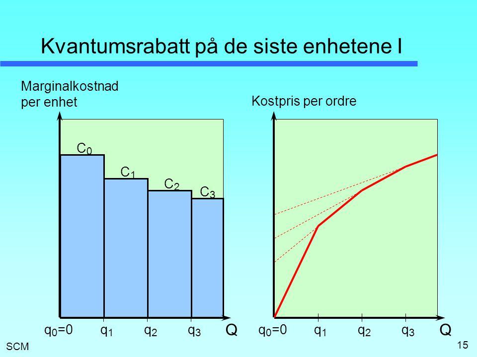 SCM 15 Kvantumsrabatt på de siste enhetene I Q Marginalkostnad per enhet q1q1 q2q2 q3q3 Q Kostpris per ordre q1q1 q2q2 q3q3 C1C1 C0C0 C2C2 C3C3 q 0 =0