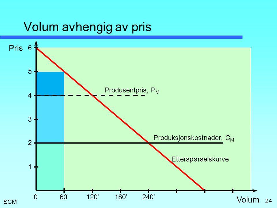 SCM 24 Volum avhengig av pris Volum Pris Produksjonskostnader, C M 4 3 2 1 Etterspørselskurve 5 6 Produsentpris, P M 60'120'180'240'0