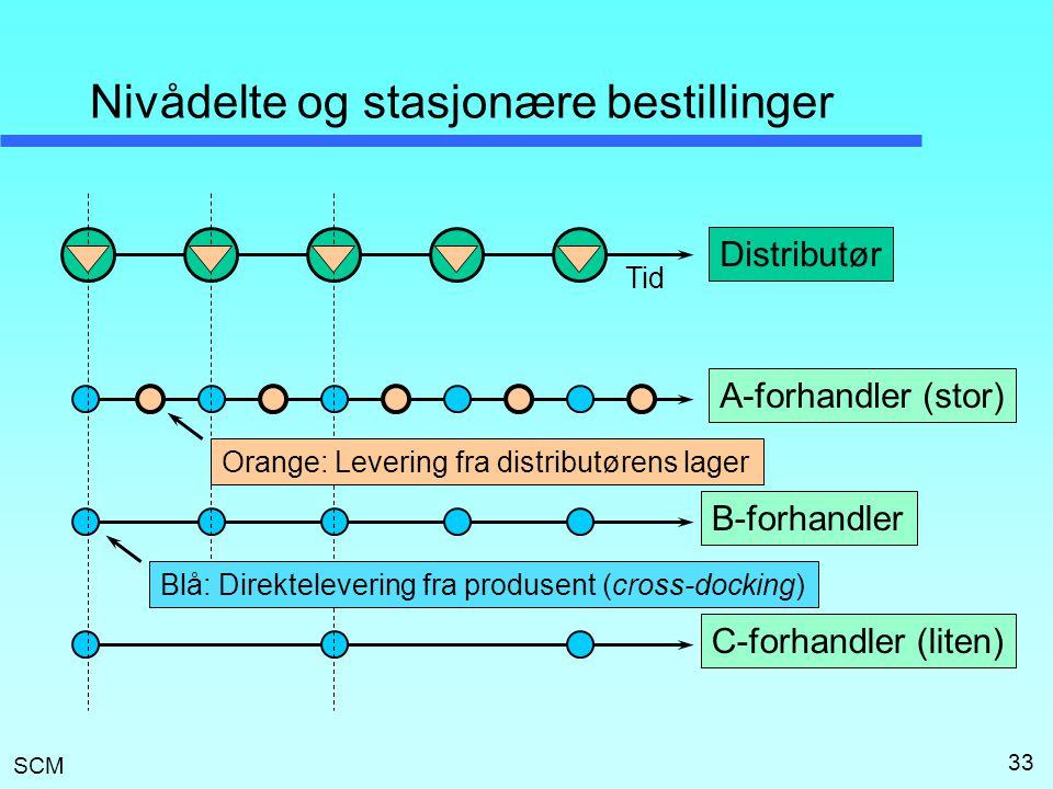 SCM 33 Nivådelte og stasjonære bestillinger Distributør A-forhandler (stor) B-forhandler C-forhandler (liten) Tid Blå: Direktelevering fra produsent (cross-docking) Orange: Levering fra distributørens lager