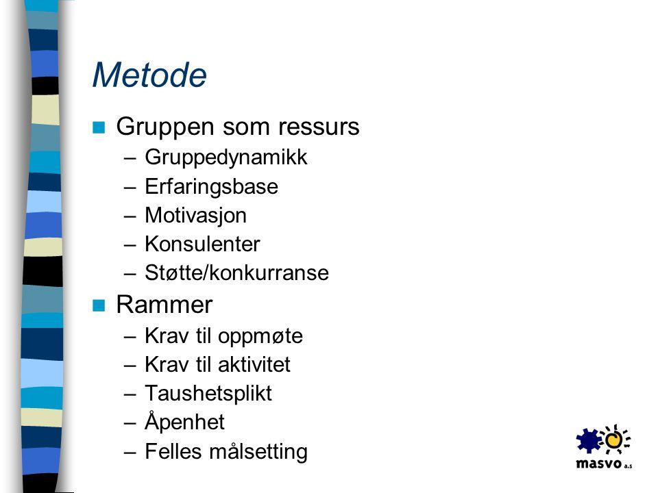 Metode  Gruppen som ressurs –Gruppedynamikk –Erfaringsbase –Motivasjon –Konsulenter –Støtte/konkurranse  Rammer –Krav til oppmøte –Krav til aktivite