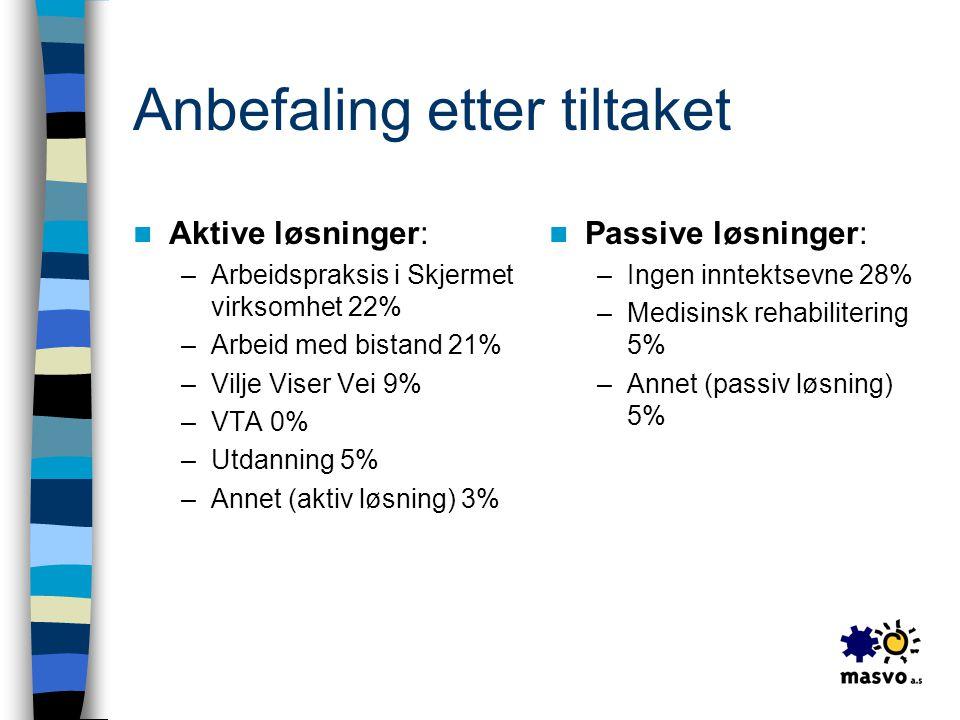 Anbefaling etter tiltaket  Aktive løsninger: –Arbeidspraksis i Skjermet virksomhet 22% –Arbeid med bistand 21% –Vilje Viser Vei 9% –VTA 0% –Utdanning