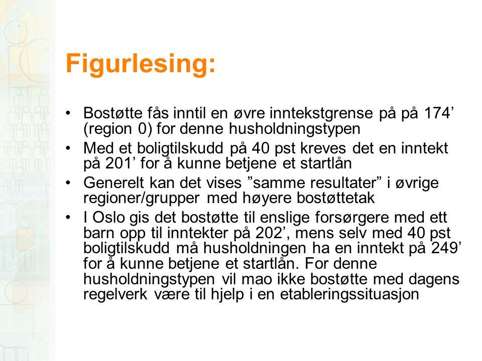 Figurlesing: •Bostøtte fås inntil en øvre inntekstgrense på på 174' (region 0) for denne husholdningstypen •Med et boligtilskudd på 40 pst kreves det