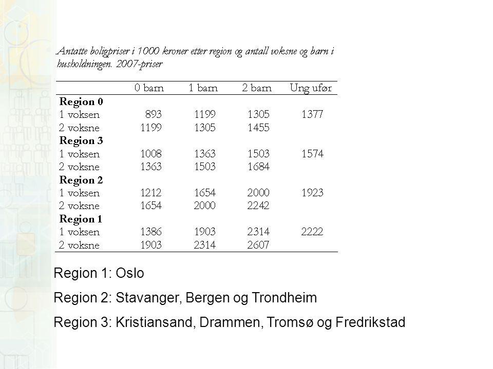 Region 1: Oslo Region 2: Stavanger, Bergen og Trondheim Region 3: Kristiansand, Drammen, Tromsø og Fredrikstad