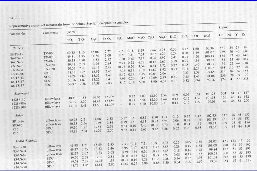 En må huske på følgende Bare tholeiitiske magma (MORB) ender opp med kvarts metning Bare små mengder sure fraksjonater kan dannes (<5%) Geo105, Kjell P Skjerlie 2002
