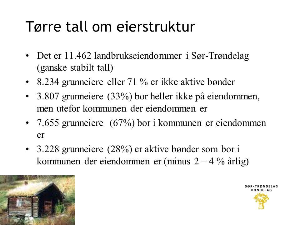 Tørre tall om eierstruktur •Det er 11.462 landbrukseiendommer i Sør-Trøndelag (ganske stabilt tall) •8.234 grunneiere eller 71 % er ikke aktive bønder