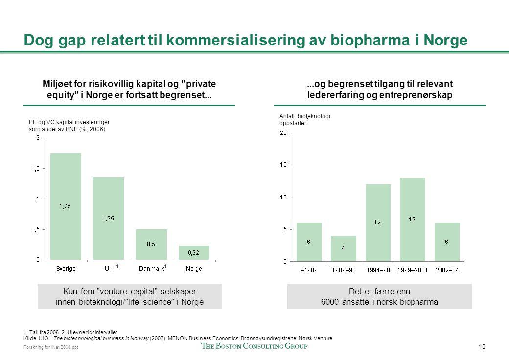 """10 Forskning for livet 2008.ppt Dog gap relatert til kommersialisering av biopharma i Norge Miljøet for risikovillig kapital og """"private equity"""" i Nor"""