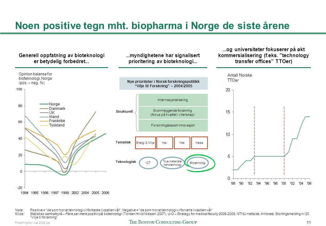 11 Forskning for livet 2008.ppt Noen positive tegn mht. biopharma i Norge de siste årene Antall Norske TTOer Opinion balanse for bioteknologi, Norge (
