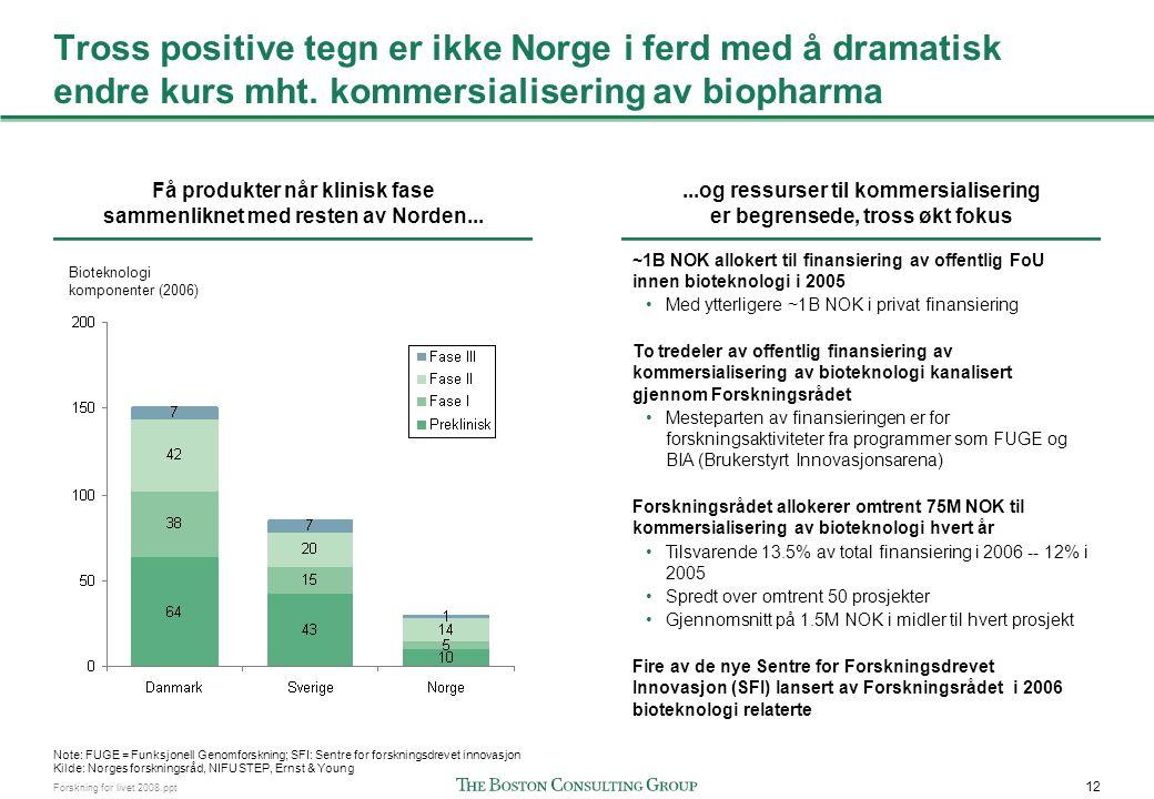 12 Forskning for livet 2008.ppt Tross positive tegn er ikke Norge i ferd med å dramatisk endre kurs mht. kommersialisering av biopharma Få produkter n