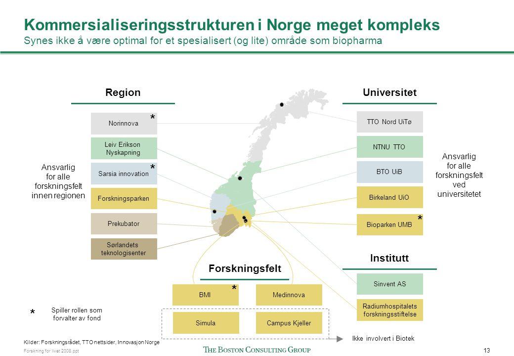 13 Forskning for livet 2008.ppt Kommersialiseringsstrukturen i Norge meget kompleks Synes ikke å være optimal for et spesialisert (og lite) område som