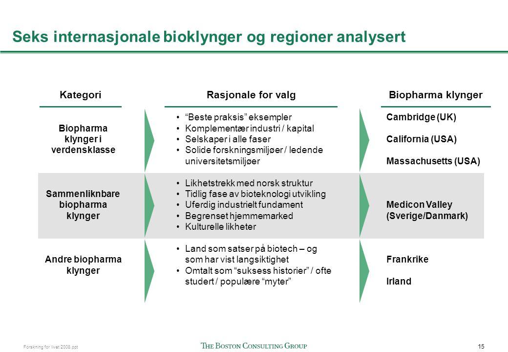 15 Forskning for livet 2008.ppt Seks internasjonale bioklynger og regioner analysert Biopharma klynger i verdensklasse Sammenliknbare biopharma klynge