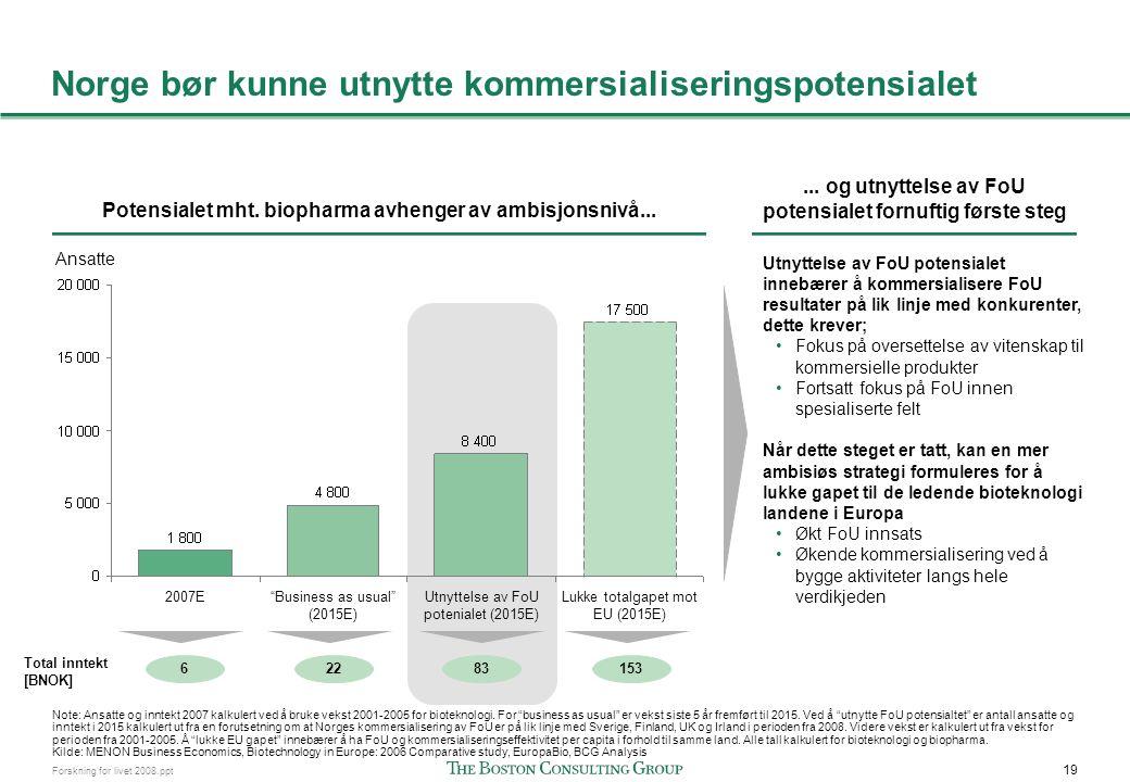 19 Forskning for livet 2008.ppt Norge bør kunne utnytte kommersialiseringspotensialet Potensialet mht. biopharma avhenger av ambisjonsnivå...... og ut