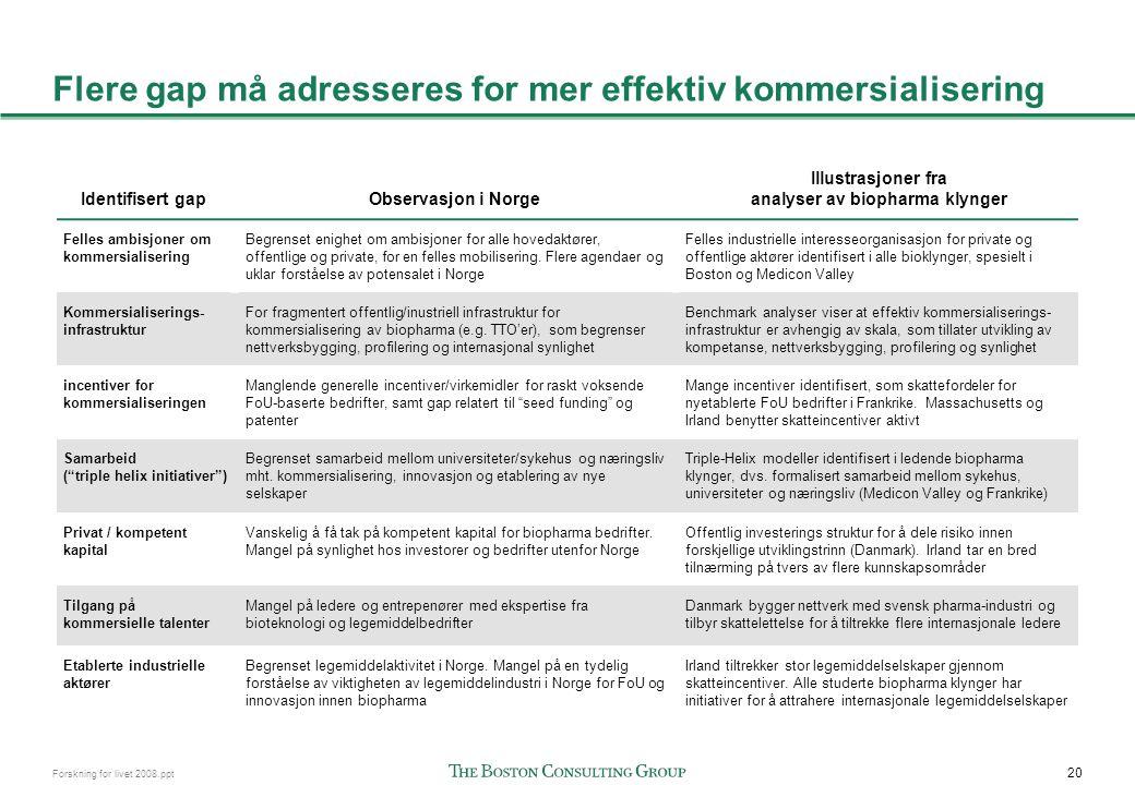 20 Forskning for livet 2008.ppt Flere gap må adresseres for mer effektiv kommersialisering Identifisert gapObservasjon i Norge Illustrasjoner fra anal