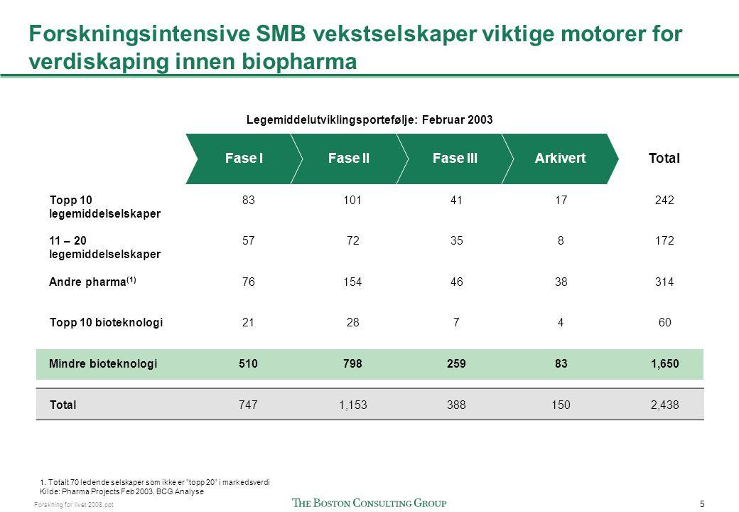 6 Forskning for livet 2008.ppt Biopharma skiller seg fra andre bransjer i Norge Direkte sammenheng mellom forskningskvalitet og kommersiell suksess Forskningskvalitet nødvendig men ikke tilstrekkelig.
