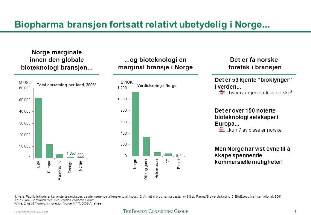 7 Forskning for livet 2008.ppt Biopharma bransjen fortsatt relativt ubetydelig i Norge... Norge marginale innen den globale bioteknologi bransjen.....