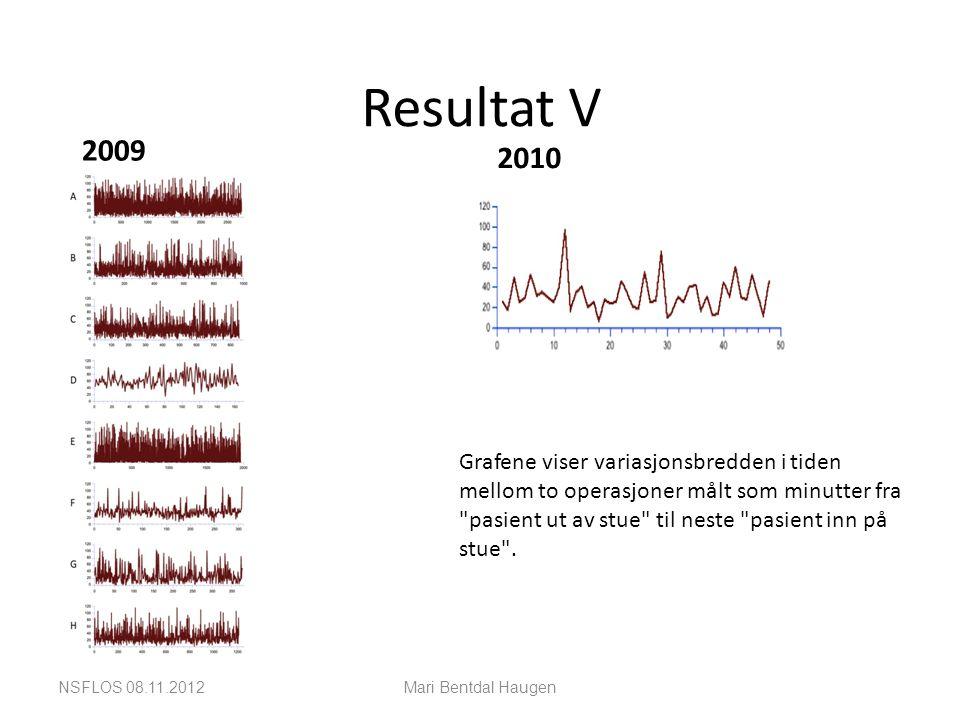 Resultat V 2009 2010 NSFLOS 08.11.2012Mari Bentdal Haugen Grafene viser variasjonsbredden i tiden mellom to operasjoner målt som minutter fra