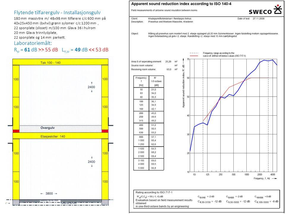 Flytende tilfarergulv - Installasjonsgulv 180 mm massivtre m/ 48x98 mm tilfarere c/c 600 mm på 40x25x450 mm (bxhxl) grønn sylomer c/c 1200 mm, 22 spon