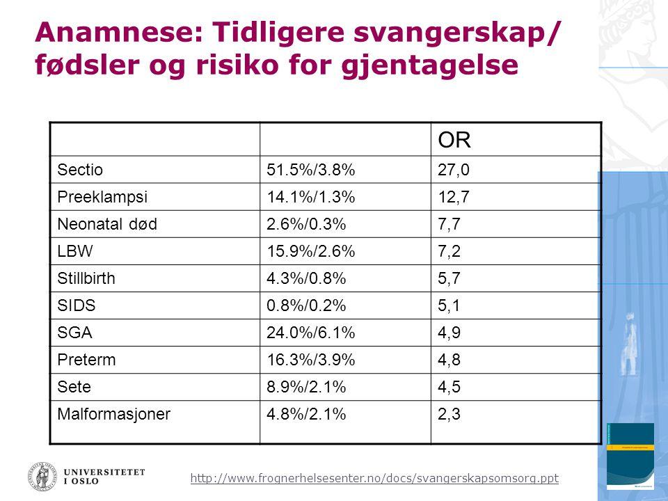 http://www.frognerhelsesenter.no/docs/svangerskapsomsorg.ppt OR Sectio51.5%/3.8%27,0 Preeklampsi14.1%/1.3%12,7 Neonatal død2.6%/0.3%7,7 LBW15.9%/2.6%7,2 Stillbirth4.3%/0.8%5,7 SIDS0.8%/0.2%5,1 SGA24.0%/6.1%4,9 Preterm16.3%/3.9%4,8 Sete8.9%/2.1%4,5 Malformasjoner4.8%/2.1%2,3 Anamnese: Tidligere svangerskap/ fødsler og risiko for gjentagelse