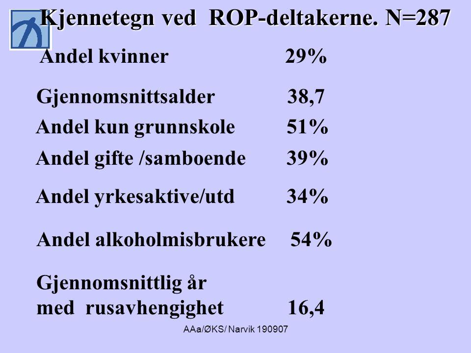 AAa/ØKS/ Narvik 190907 Gjennomsnittsalder 38,7 Andel kun grunnskole 51% Andel gifte /samboende 39% Andel alkoholmisbrukere 54% Gjennomsnittlig år med