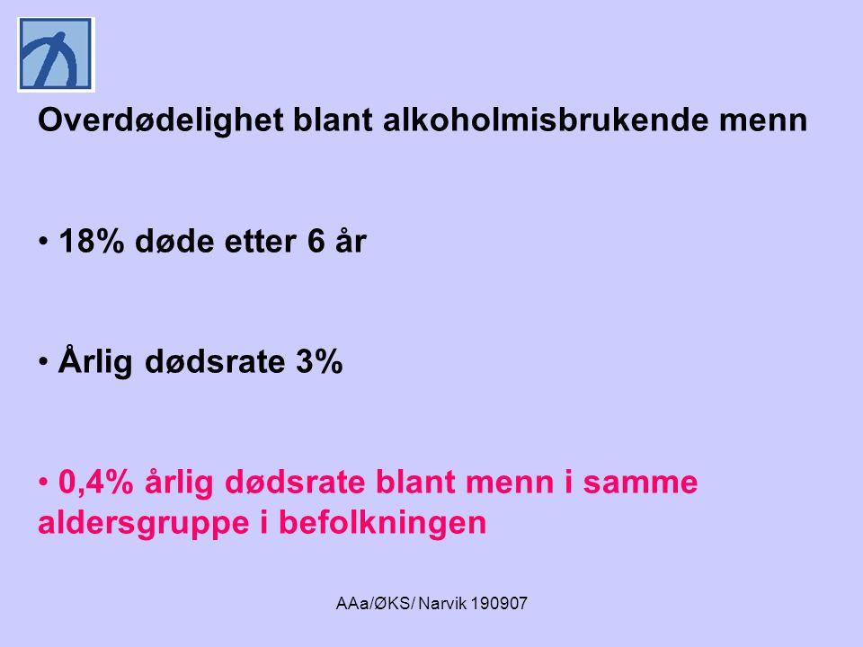 AAa/ØKS/ Narvik 190907 Overdødelighet blant alkoholmisbrukende menn • 18% døde etter 6 år • Årlig dødsrate 3% • 0,4% årlig dødsrate blant menn i samme