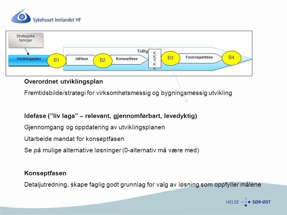 Tidligfasen IdéfaseKonseptfase Forprosjektfase Utviklingsplan Strategiske føringer B2 B4 B3 B1 KKSKKKKSKK Overordnet utviklingsplan Fremtidsbilde/strategi for virksomhetsmessig og bygningsmessig utvikling Idefase ( liv laga – relevant, gjennomførbart, levedyktig) Gjennomgang og oppdatering av utviklingsplanen Utarbeide mandat for konseptfasen Se på mulige alternative løsninger (0-alternativ må være med) Konseptfasen Detaljutredning, skape faglig godt grunnlag for valg av løsning som oppfyller målene