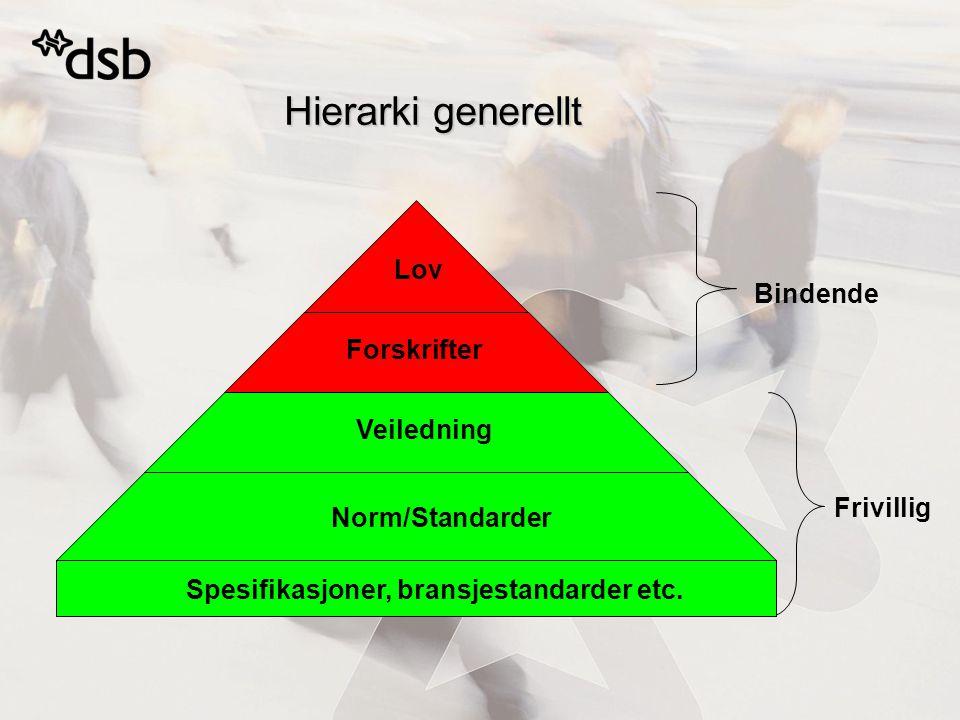 Hierarki generellt Lov Forskrifter Veiledning Norm/Standarder Bindende Frivillig Spesifikasjoner, bransjestandarder etc.