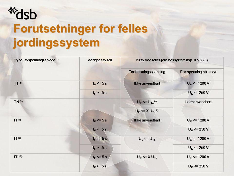 Forutsetninger for felles jordingssystem Type lavspenningsanlegg 1) Varighet av feilKrav ved felles jordingssystem hsp. lsp. 2) 3) For berøringsspenni