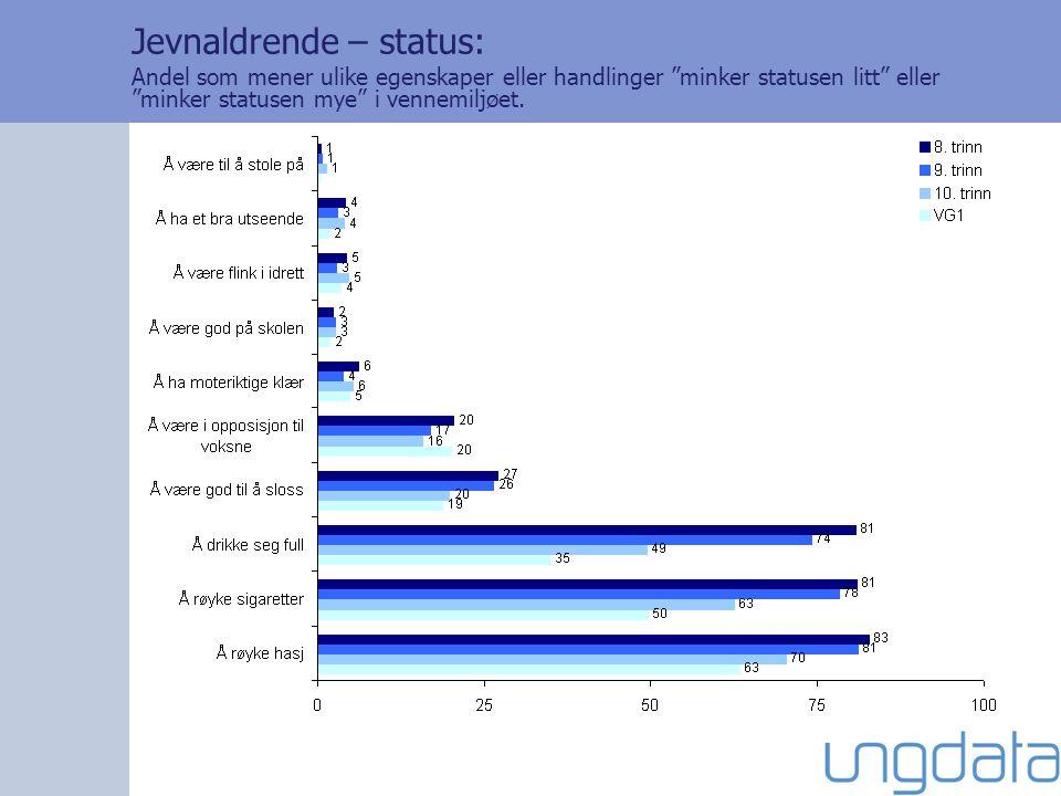 """Jevnaldrende – status: Andel som mener ulike egenskaper eller handlinger """"minker statusen litt"""" eller """"minker statusen mye"""" i vennemiljøet."""