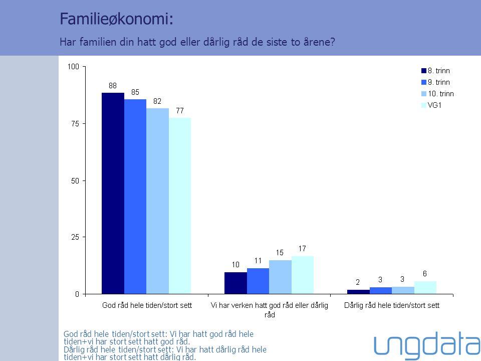 Familieøkonomi: Har familien din hatt god eller dårlig råd de siste to årene? God råd hele tiden/stort sett: Vi har hatt god råd hele tiden+vi har sto