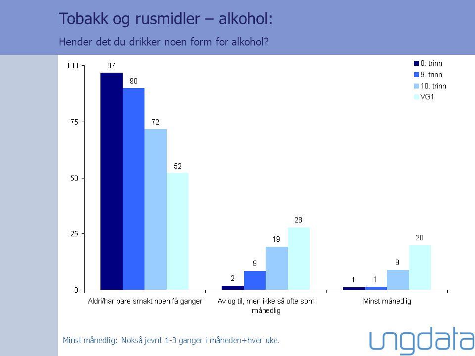 Tobakk og rusmidler – alkohol: Hender det du drikker noen form for alkohol? Minst månedlig: Nokså jevnt 1-3 ganger i måneden+hver uke.