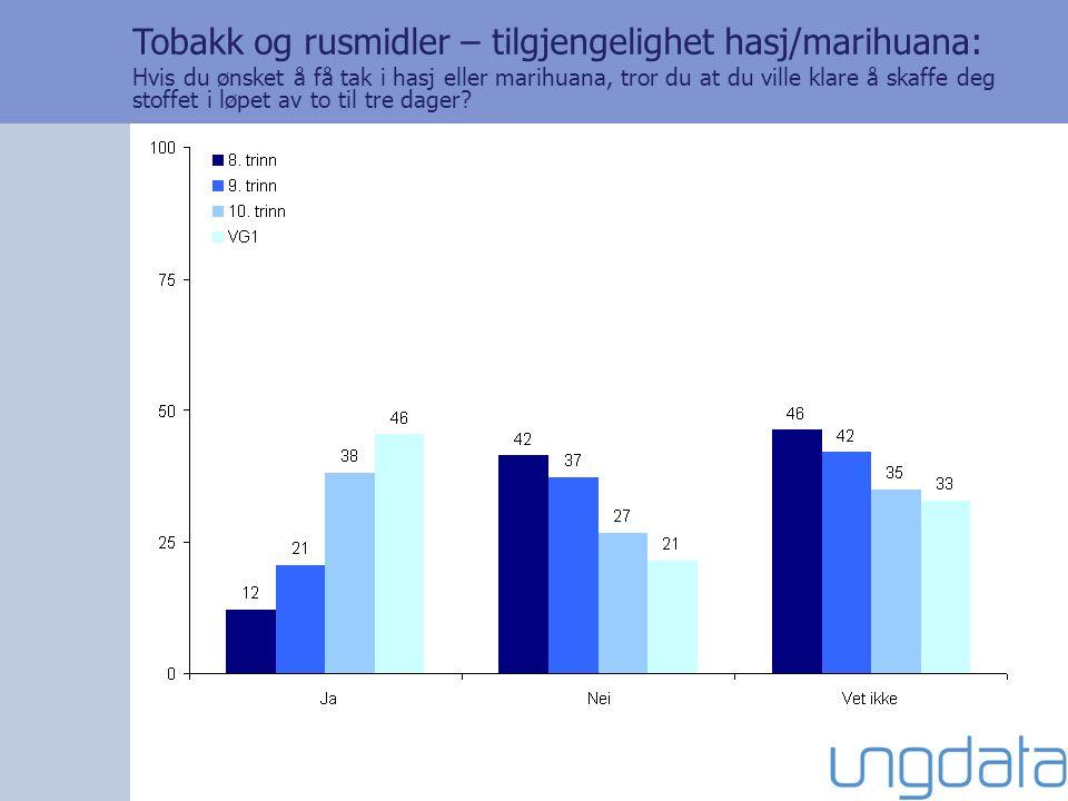 Tobakk og rusmidler – tilgjengelighet hasj/marihuana: Hvis du ønsket å få tak i hasj eller marihuana, tror du at du ville klare å skaffe deg stoffet i løpet av to til tre dager