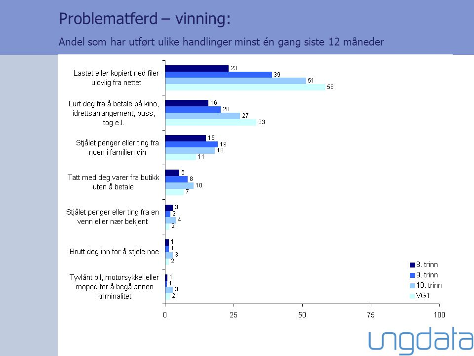 Problematferd – vinning: Andel som har utført ulike handlinger minst én gang siste 12 måneder