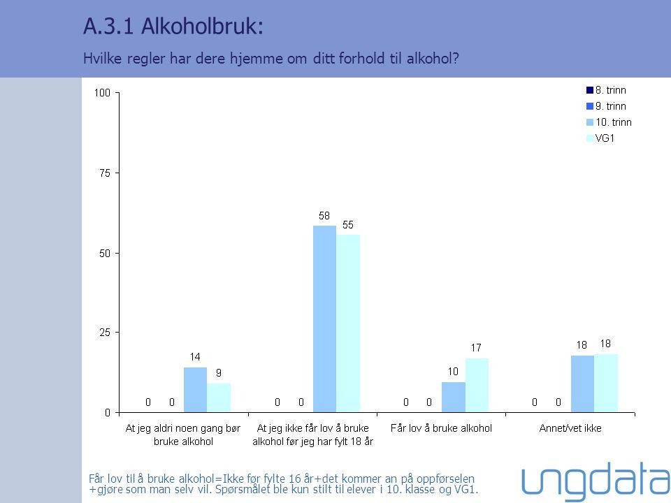 A.3.1 Alkoholbruk: Hvilke regler har dere hjemme om ditt forhold til alkohol? Får lov til å bruke alkohol=Ikke før fylte 16 år+det kommer an på oppfør