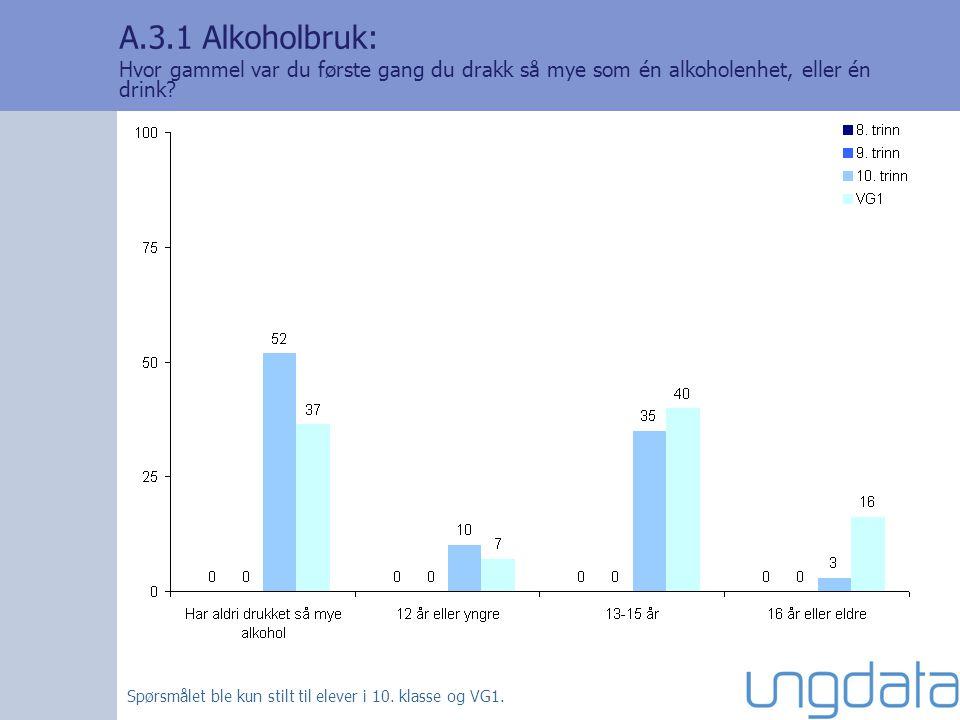 A.3.1 Alkoholbruk: Hvor gammel var du første gang du drakk så mye som én alkoholenhet, eller én drink? Spørsmålet ble kun stilt til elever i 10. klass