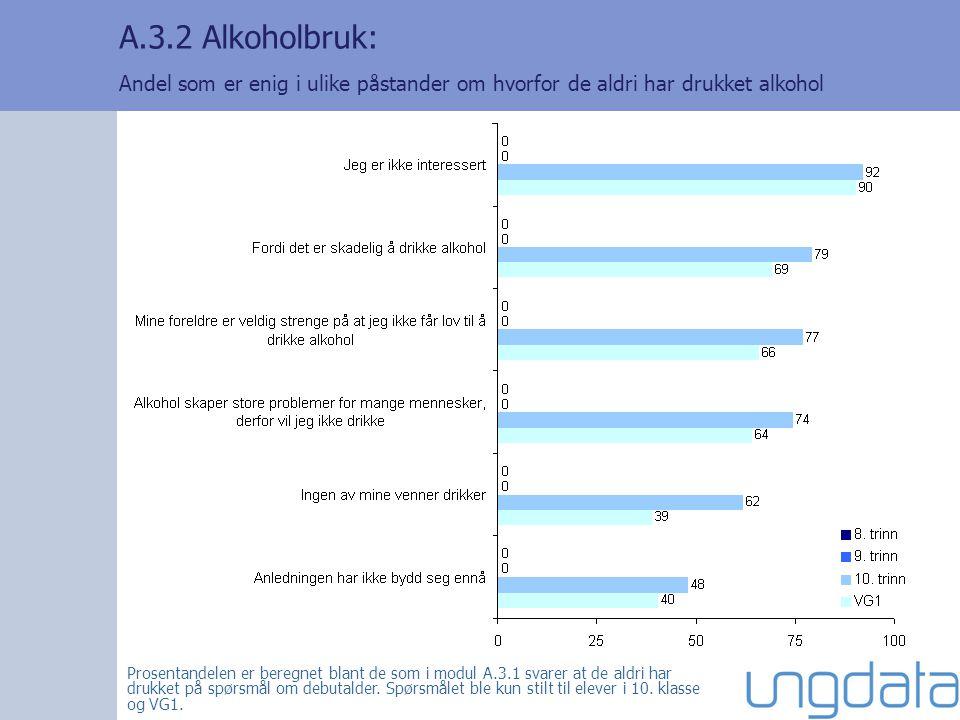 A.3.2 Alkoholbruk: Andel som er enig i ulike påstander om hvorfor de aldri har drukket alkohol Prosentandelen er beregnet blant de som i modul A.3.1 svarer at de aldri har drukket på spørsmål om debutalder.
