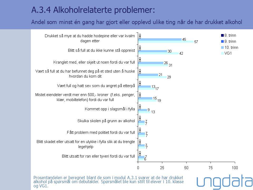 A.3.4 Alkoholrelaterte problemer: Andel som minst én gang har gjort eller opplevd ulike ting når de har drukket alkohol Prosentandelen er beregnet blant de som i modul A.3.1 svarer at de har drukket alkohol på spørsmål om debutalder.