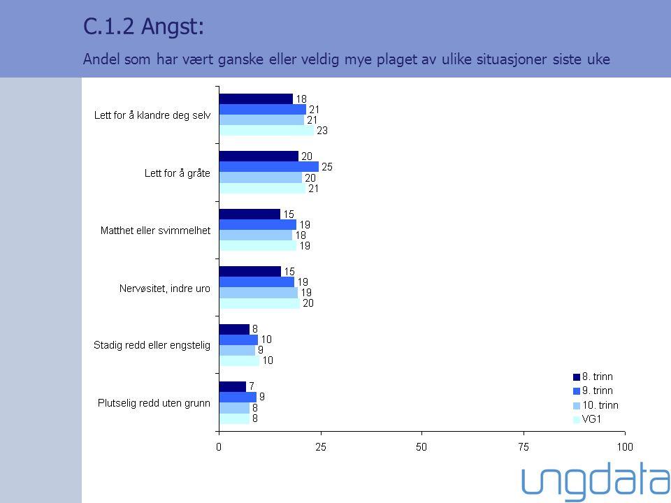 C.1.2 Angst: Andel som har vært ganske eller veldig mye plaget av ulike situasjoner siste uke