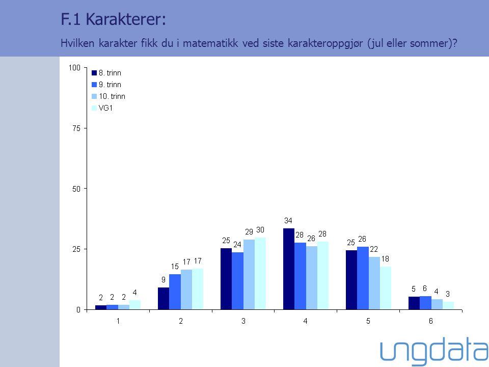 F.1 Karakterer: Hvilken karakter fikk du i matematikk ved siste karakteroppgjør (jul eller sommer)