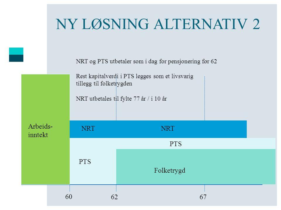 NY LØSNING ALTERNATIV 2 60 6762 Arbeids- inntekt PTS Folketrygd NRT og PTS utbetaler som i dag for pensjonering før 62 Rest kapitalverdi i PTS legges