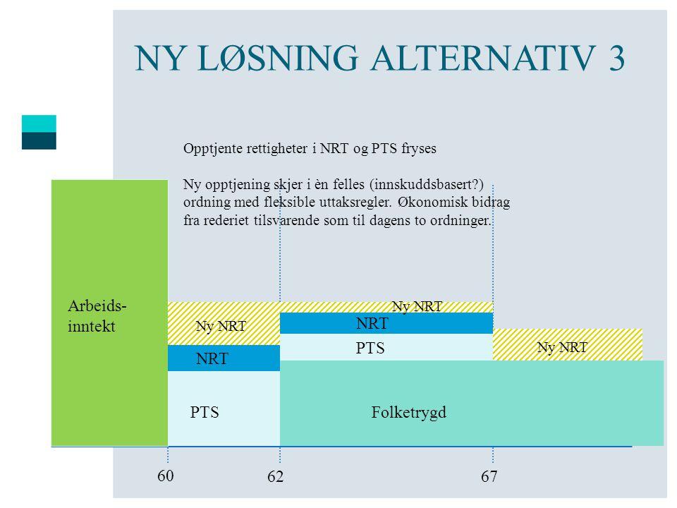NY LØSNING ALTERNATIV 3 60 6762 Arbeids- inntekt PTS Folketrygd Opptjente rettigheter i NRT og PTS fryses Ny opptjening skjer i èn felles (innskuddsba