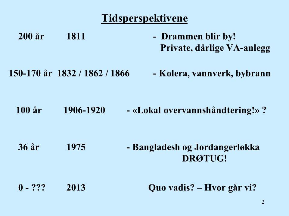 Tidsperspektivene 200 år 1811 - Drammen blir by! Private, dårlige VA-anlegg 150-170 år 1832 / 1862 / 1866- Kolera, vannverk, bybrann 100 år 1906-1920