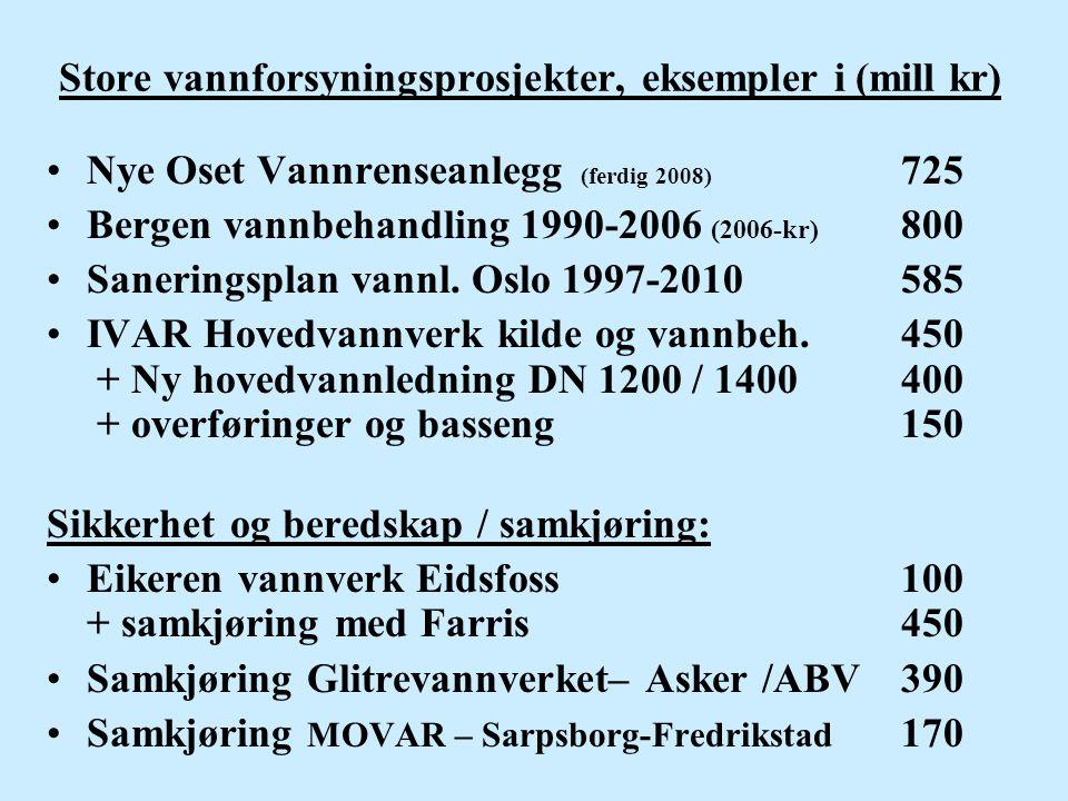 Store vannforsyningsprosjekter, eksempler i (mill kr) •Nye Oset Vannrenseanlegg (ferdig 2008) 725 •Bergen vannbehandling 1990-2006 (2006-kr) 800 •Sane
