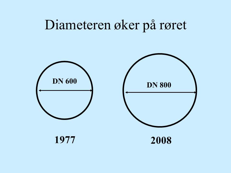 Diameteren øker på røret DN 600 DN 800 1977 2008