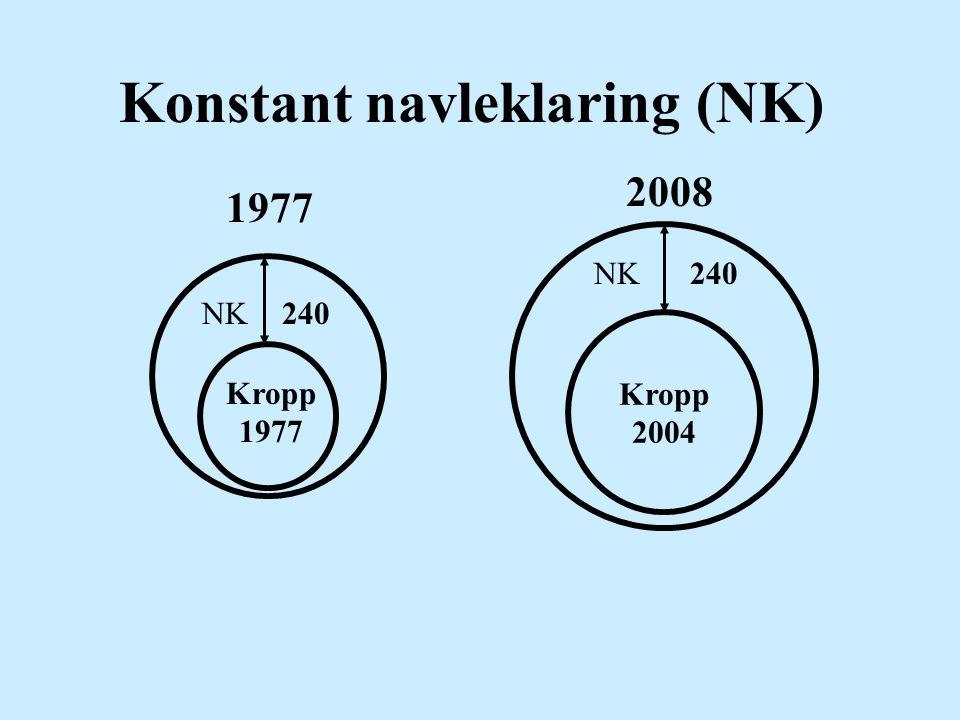 Konstant navleklaring (NK) 1977 2008 Kropp 2004 NK 240 Kropp 1977